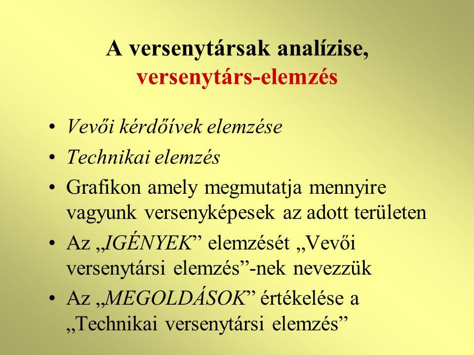 """A versenytársak analízise, versenytárs-elemzés Vevői kérdőívek elemzése Technikai elemzés Grafikon amely megmutatja mennyire vagyunk versenyképesek az adott területen Az """"IGÉNYEK elemzését """"Vevői versenytársi elemzés -nek nevezzük Az """"MEGOLDÁSOK értékelése a """"Technikai versenytársi elemzés"""