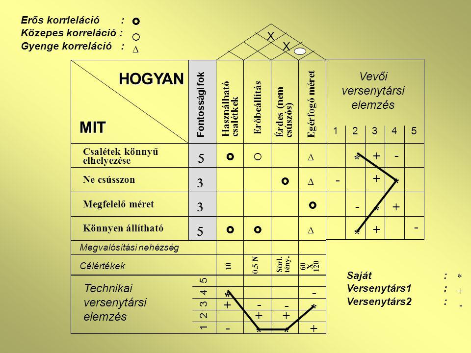 MIT Csalétek könnyű elhelyezése Ne csússzon Megfelelő méret Könnyen állítható Használható csalétkek Erőbeállítás Egérfogó méret Érdes (nem csúszós) HOGYAN        Fontossági fok     X X Megvalósítási nehézség Célértékek 10 Súrl.