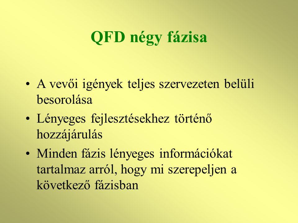 QFD négy fázisa A vevői igények teljes szervezeten belüli besorolása Lényeges fejlesztésekhez történő hozzájárulás Minden fázis lényeges információkat tartalmaz arról, hogy mi szerepeljen a következő fázisban