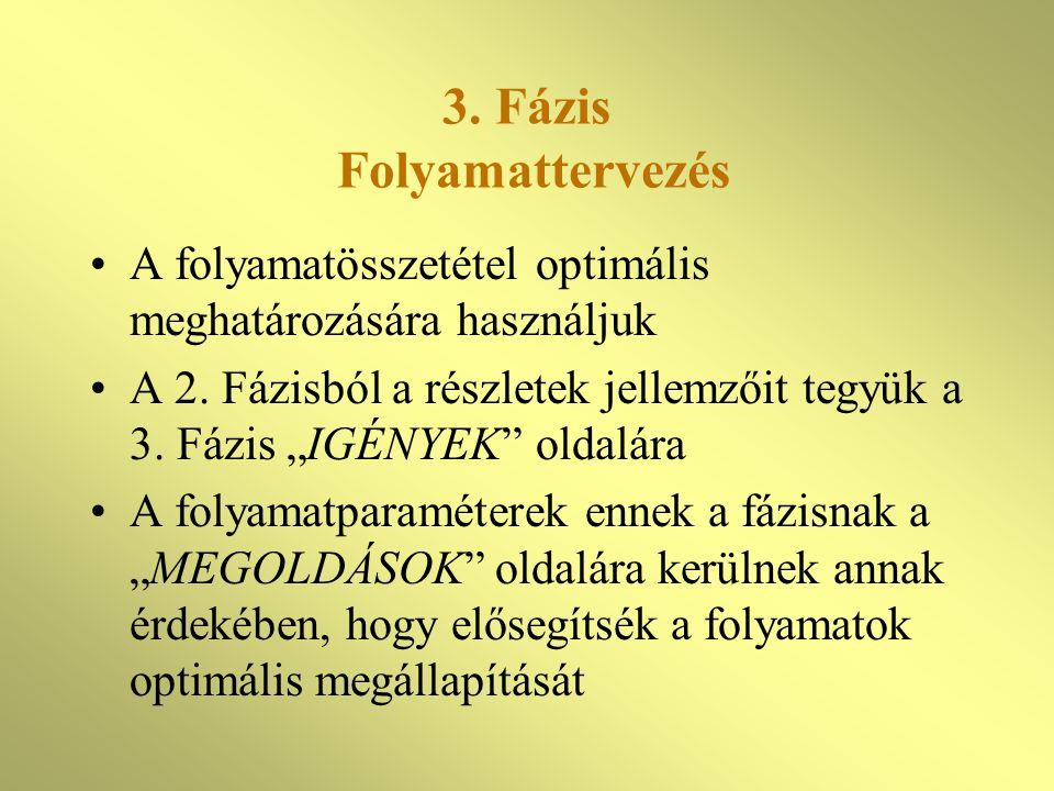 3.Fázis Folyamattervezés A folyamatösszetétel optimális meghatározására használjuk A 2.