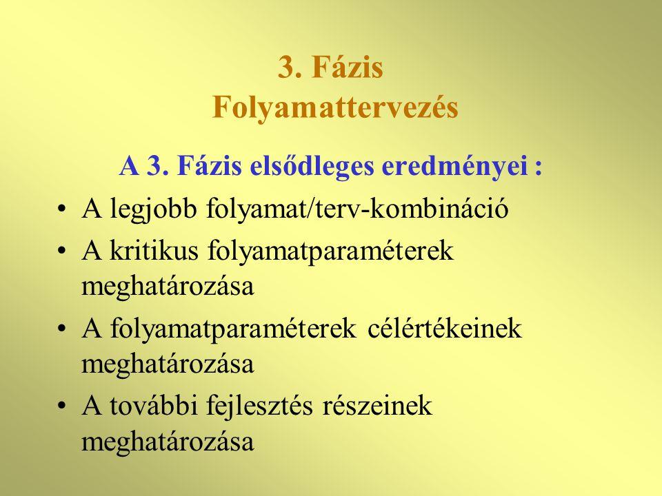 3.Fázis Folyamattervezés A 3.