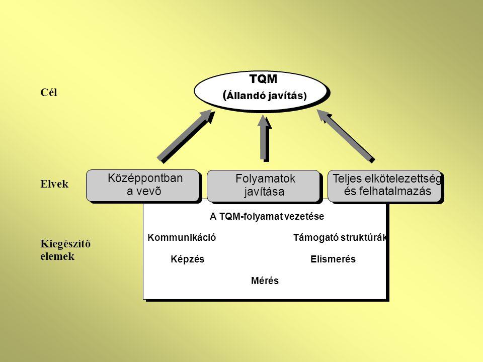 Cél Elvek Kiegészítõ elemek A TQM-folyamat vezetése Kommunikáció Támogató struktúrák Képzés Elismerés Mérés TQM ( Állandó javítás) Teljes elkötelezettség és felhatalmazás Folyamatok javítása Középpontban a vevõ