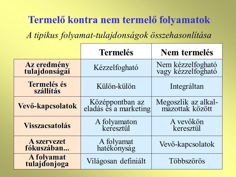 Termelő kontra nem termelő folyamatok A tipikus folyamat-tulajdonságok összehasonlítása Termelés Nem termelés Az eredmény tulajdonságai Termelés és sz
