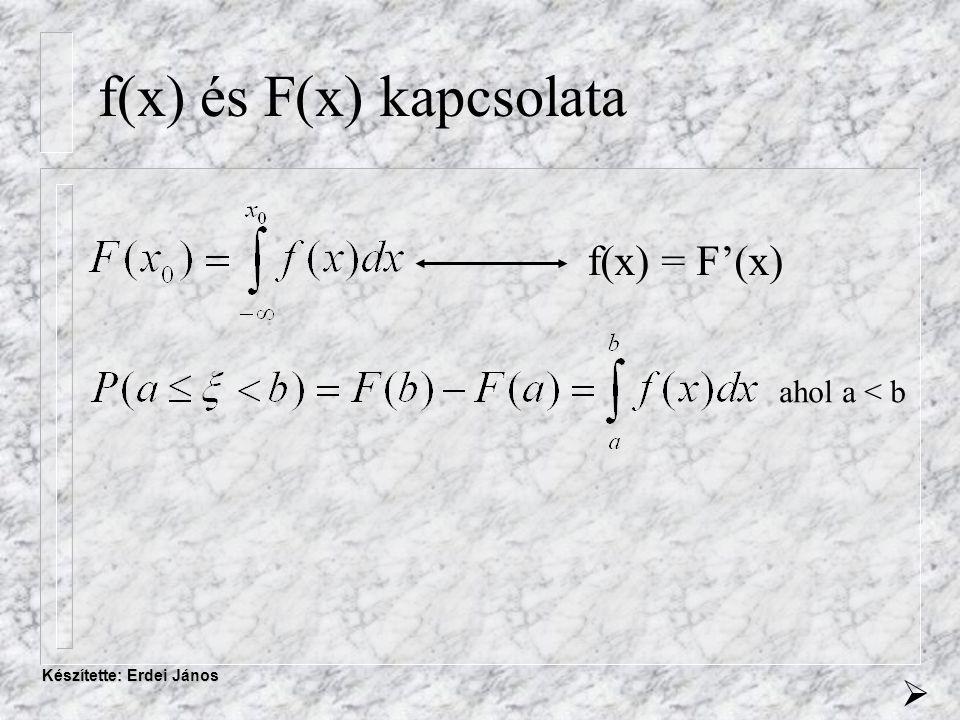 Készítette: Erdei János f(x) és F(x) kapcsolata ahol a < b  f(x) = F'(x)