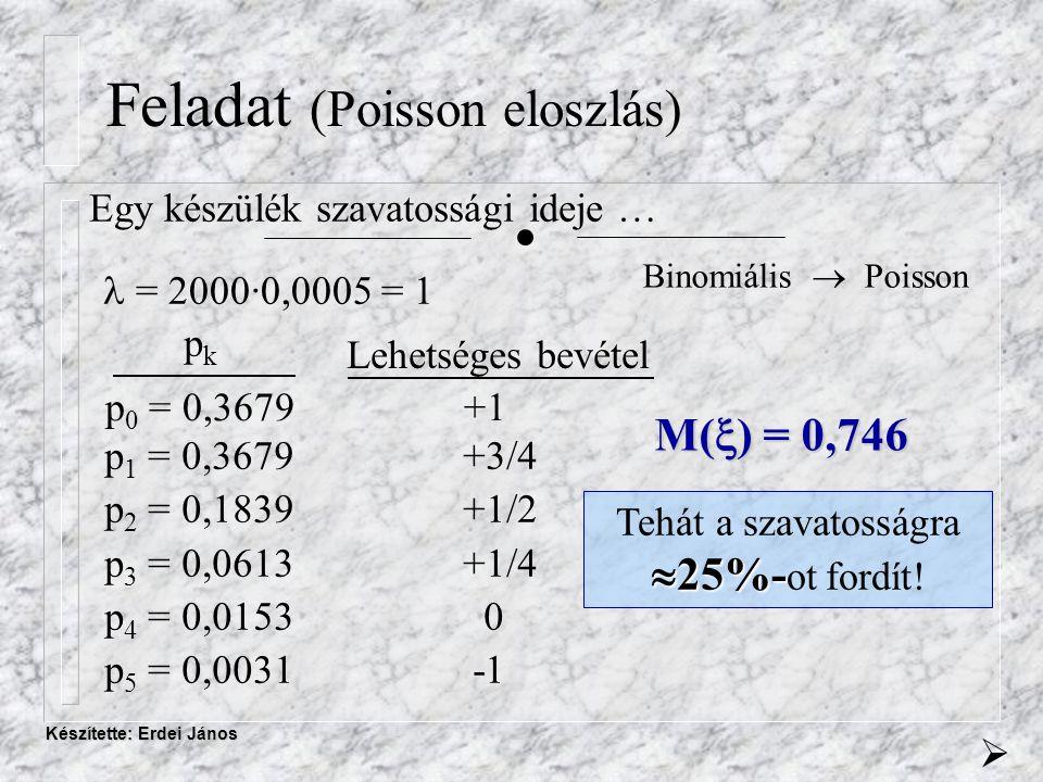 Készítette: Erdei János Feladat (Poisson eloszlás) Egy készülék szavatossági ideje … = 2000·0,0005 = 1 p 0 = 0,3679+1 pkpk Lehetséges bevétel p 1 = 0,3679+3/4 p 2 = 0,1839+1/2 p 3 = 0,0613+1/4 p 4 = 0,0153 0 p 5 = 0,0031 -1 Binomiális  Poisson M(  ) = 0,746  25%- Tehát a szavatosságra  25%- ot fordít.