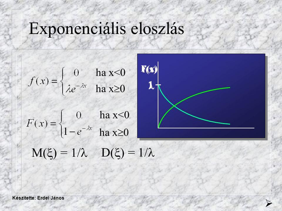 Készítette: Erdei János Exponenciális eloszlás  ha x<0 ha x  0 ha x<0 f(x) F(x) 1 M(  ) = 1/ D(  ) = 1/