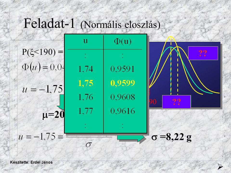 Készítette: Erdei János Feladat-1 (Normális eloszlás) 204,4  = 9,4 190 4% ?.
