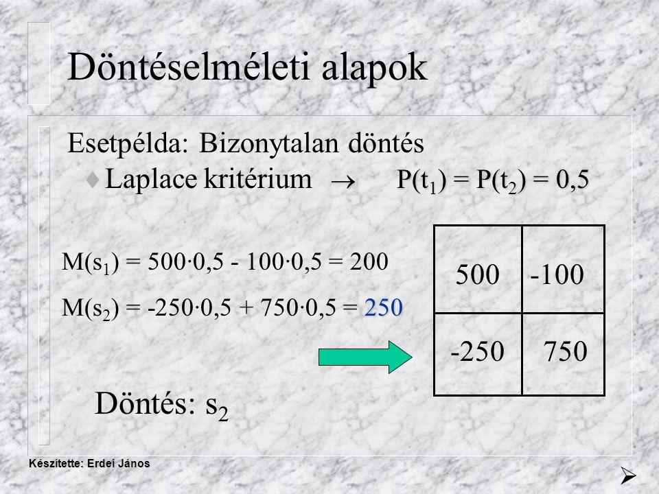 Készítette: Erdei János Döntéselméleti alapok Esetpélda:Bizonytalan döntés  P(t 1 ) = P(t 2 ) = 0,5  Laplace kritérium  P(t 1 ) = P(t 2 ) = 0,5 500-100 -250750 M(s 1 ) = 500·0,5 - 100·0,5 = 200 250 M(s 2 ) = -250·0,5 + 750·0,5 = 250 Döntés: s 2 