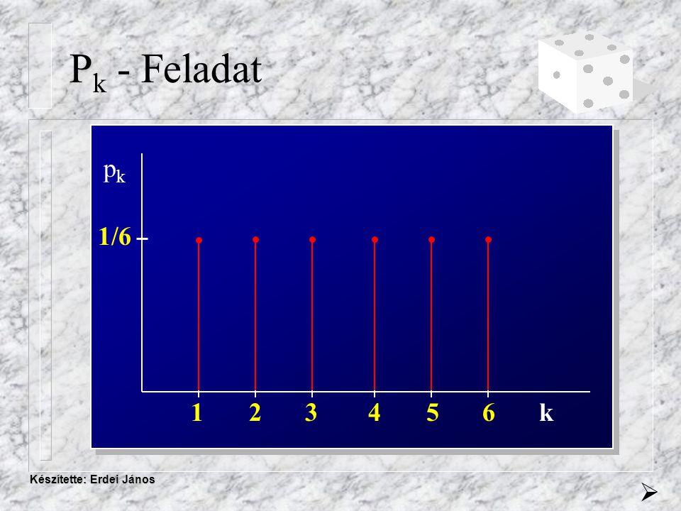 Készítette: Erdei János Eloszlásfüggvény F(k) = P(  < k ) Tulajdonságai:  Monoton növekvő: F(a)  F(b), ha a < b  Balról folytonos, szakadáshelyein a függvényérték a baloldali határértékkel egyezik meg.