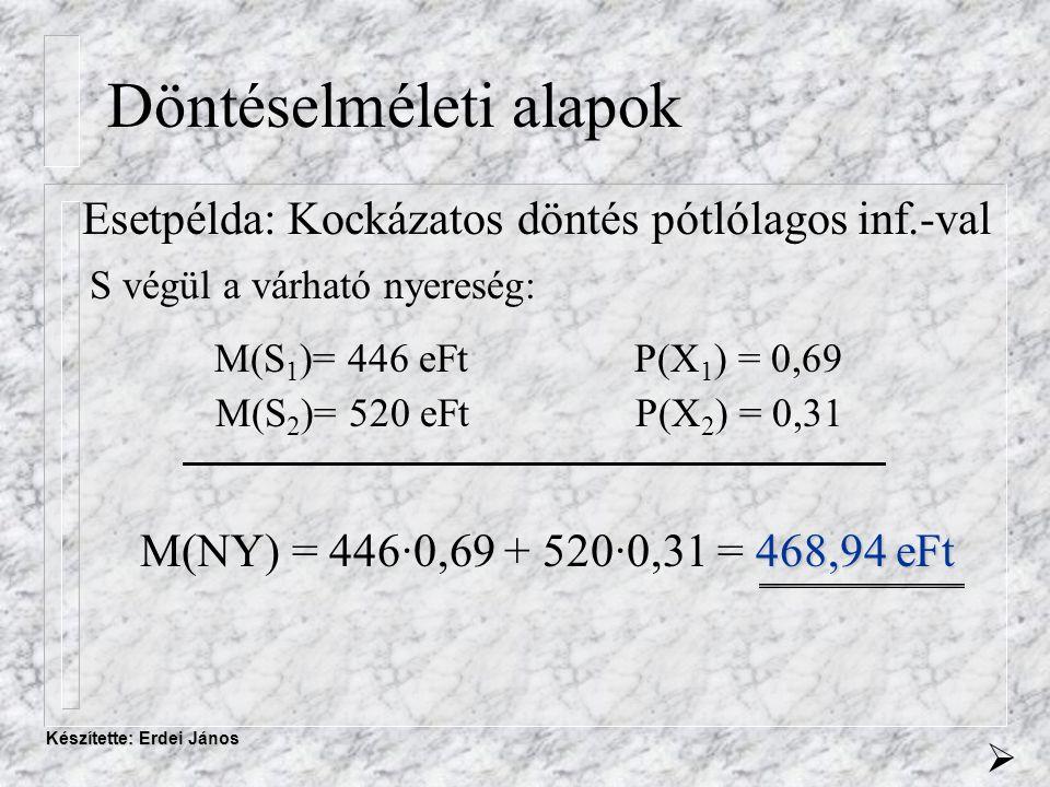 Készítette: Erdei János Döntéselméleti alapok Esetpélda: Kockázatos döntés pótlólagos inf.-val S végül a várható nyereség: M(S 1 )= 446 eFtP(X 1 ) = 0,69 M(S 2 )= 520 eFtP(X 2 ) = 0,31 468,94 eFt M(NY) = 446·0,69 + 520·0,31 = 468,94 eFt 