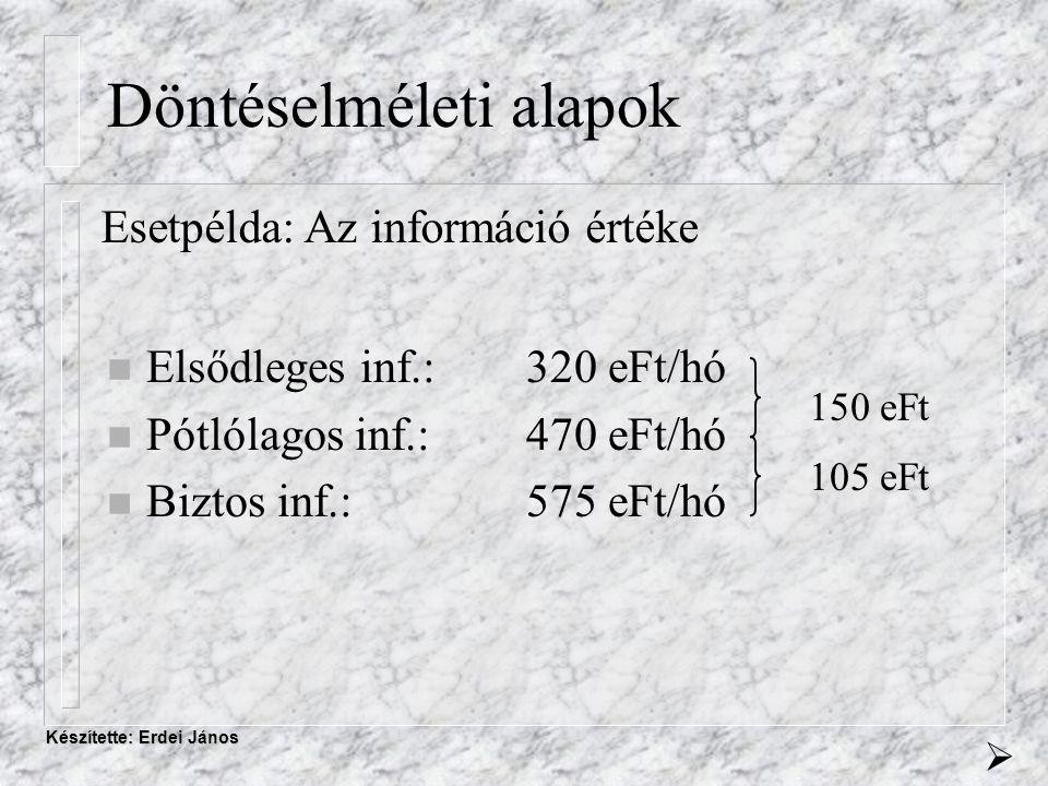 Készítette: Erdei János Döntéselméleti alapok Esetpélda: Az információ értéke n Elsődleges inf.: 320 eFt/hó n Pótlólagos inf.: 470 eFt/hó n Biztos inf.:575 eFt/hó 150 eFt 105 eFt 