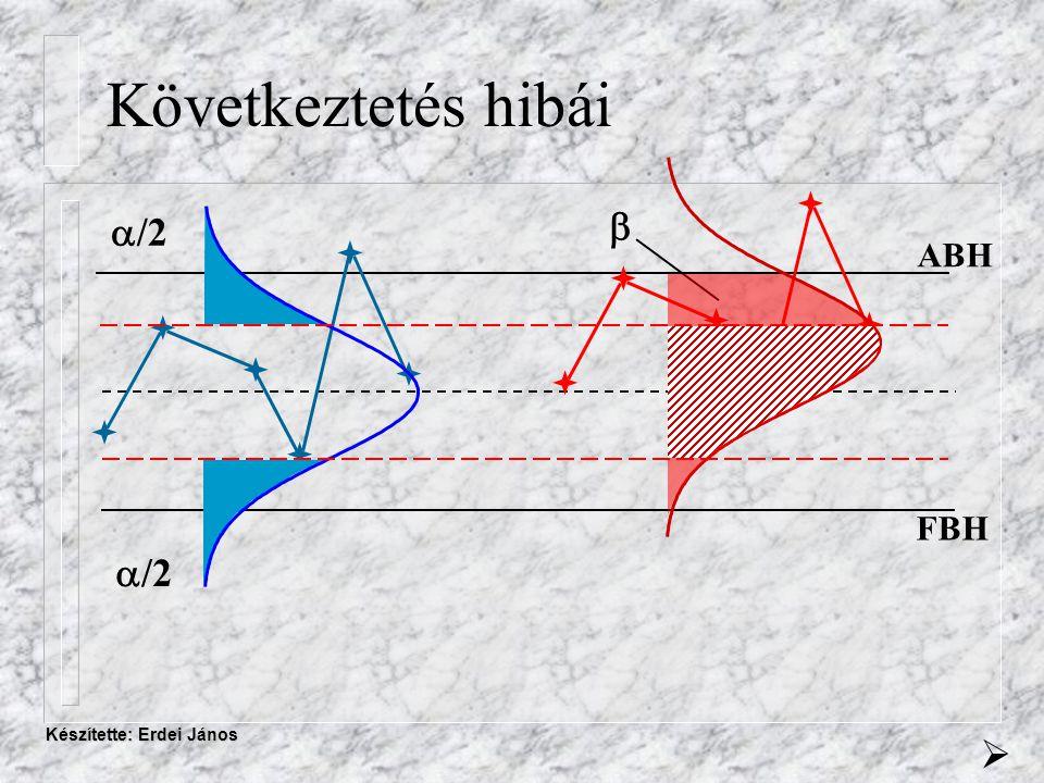 Készítette: Erdei János Következtetés hibái ABH FBH        /2        