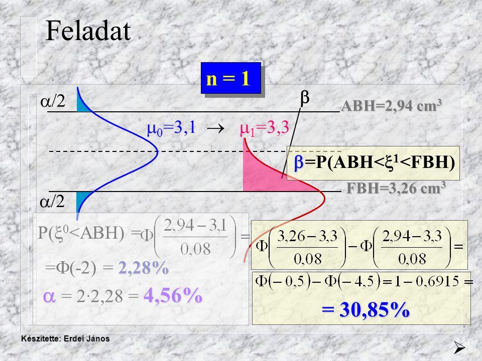 Készítette: Erdei János ABH=2,94 cm 3 FBH=3,26 cm 3  /2   Feladat P(  0 <ABH) = n = 1  0 =3,1   1 =3,3 = 30,85% 2,28% =  (-2) = 2,28%  4,56%  = 2·2,28 = 4,56%  =P(ABH<  1 <FBH)