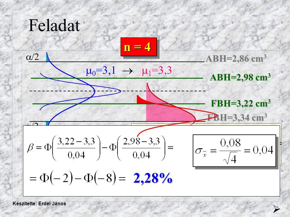 Készítette: Erdei János Feladat ABH=2,86 cm 3 FBH=3,34 cm 3 n = 1  /2  (-3) = 0,13%  = 0,26%  0 =3,1   1 =3,3 = 69,15%  n = 4 ABH=2,98 cm 3 FBH=3,22 cm 3 2,28%