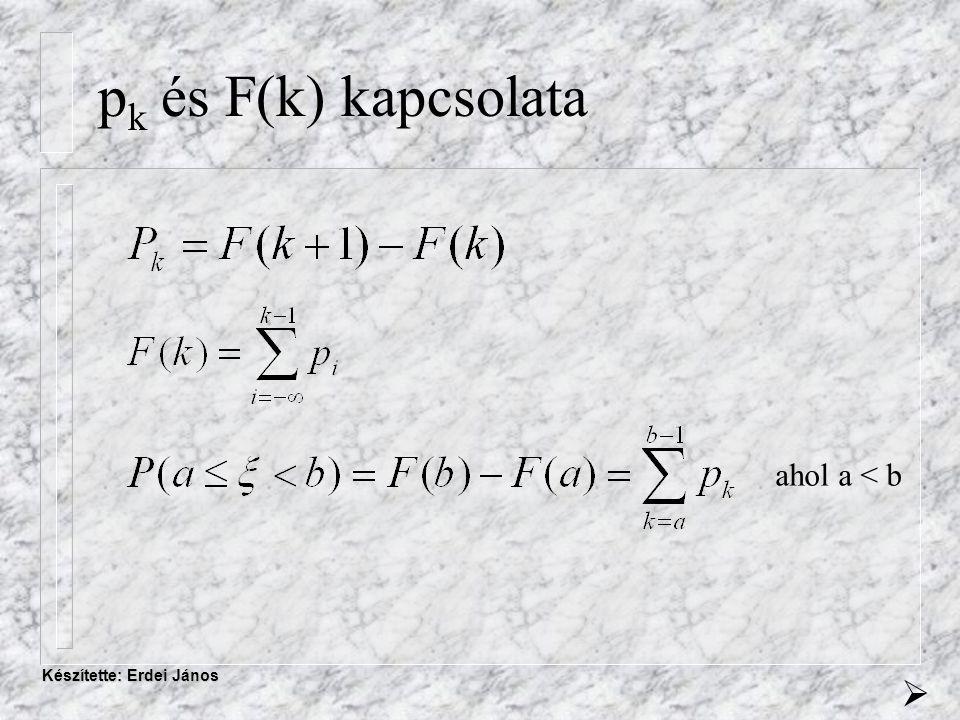 Készítette: Erdei János p k és F(k) kapcsolata ahol a < b 