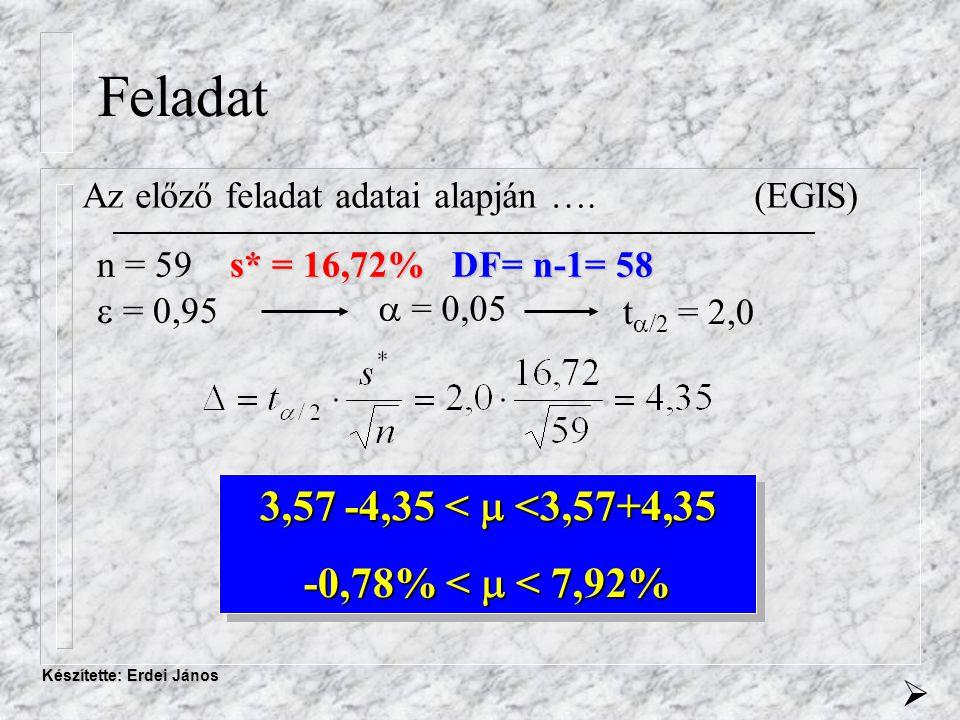 Készítette: Erdei János Feladat Az előző feladat adatai alapján ….(EGIS) s* = 16,72% DF= n-1= 58 n = 59 s* = 16,72% DF= n-1= 58  = 0,95  = 0,05 3,57 -4,35 <  <3,57+4,35 -0,78% <  < 7,92% 3,57 -4,35 <  <3,57+4,35 -0,78% <  < 7,92%  t  /2 = 2,0
