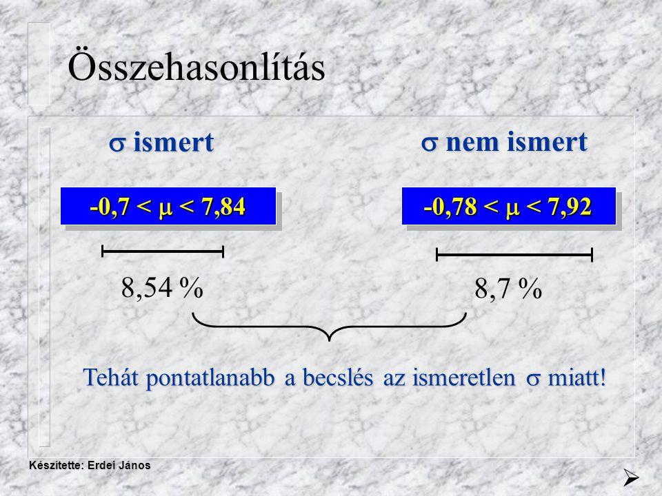 Készítette: Erdei János Összehasonlítás -0,7 <  < 7,84  ismert  nem ismert -0,78 <  < 7,92 8,54 % 8,7 % Tehát pontatlanabb a becslés az ismeretlen  miatt.