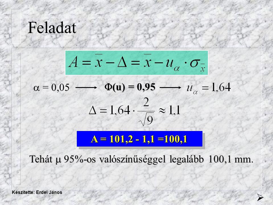Készítette: Erdei János Feladat  = 0,05  (u) = 0,95 A = 101,2 - 1,1 =100,1 Tehát 95%-os valószínűséggel legalább 100,1 mm.