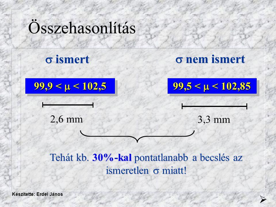 Készítette: Erdei János Összehasonlítás 99,9 <  < 102,5  ismert  nem ismert 99,5 <  < 102,85 2,6 mm 3,3 mm Tehát kb.