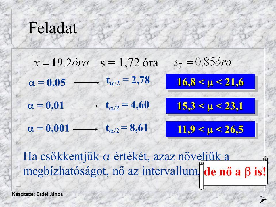 Készítette: Erdei János Feladat s = 1,72 óra  = 0,05  = 0,01  = 0,001 t  /2 = 2,78 t  /2 = 4,60 t  /2 = 8,61 16,8 <  < 21,6 15,3 <  < 23,1 11,9 <  < 26,5 Ha csökkentjük  értékét, azaz növeljük a megbízhatóságot, nő az intervallum,  de nő a  is!