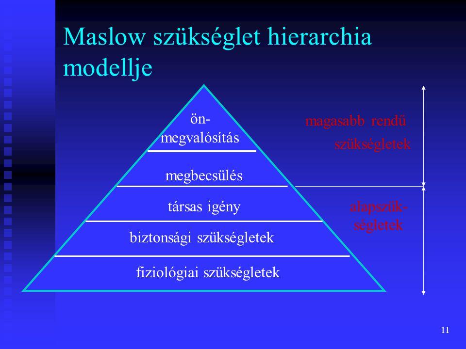 11 Maslow szükséglet hierarchia modellje ön- megvalósítás megbecsülés társas igény biztonsági szükségletek fiziológiai szükségletek magasabb rendű szü