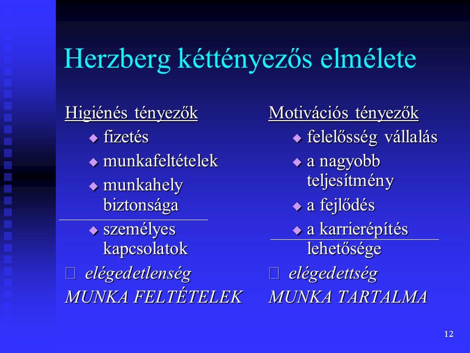 12 Herzberg kéttényezős elmélete Higiénés tényezők  fizetés  munkafeltételek  munkahely biztonsága  személyes kapcsolatok  elégedetlenség MUNKA