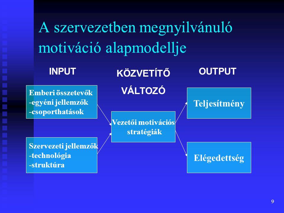 9 A szervezetben megnyilvánuló motiváció alapmodellje Emberi összetevők -egyéni jellemzők -csoporthatások Teljesítmény Elégedettség Szervezeti jellemz