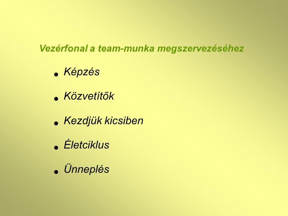Képzés Közvetítők Kezdjük kicsiben Életciklus Ünneplés Vezérfonal a team-munka megszervezéséhez