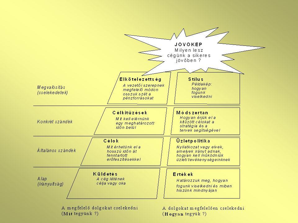 A vezetők teremthetik meg a körülményeket ehhez a kihíváshoz azzal, hogy kialakítják a választ 6 alapvető kérdésre