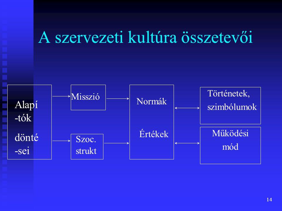 14 A szervezeti kultúra összetevői Alapí -tók dönté -sei Misszió Szoc. strukt Normák Értékek Történetek, szimbólumok Működési mód