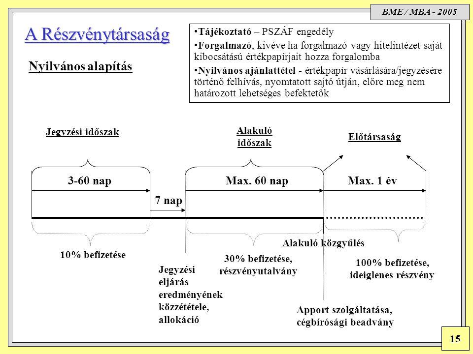 BME / MBA - 2005 15 Konszernjog Nyilvános alapítás Jegyzési időszak 3-60 nap Jegyzési eljárás eredményének közzététele, allokáció 7 nap Max. 60 nap Al