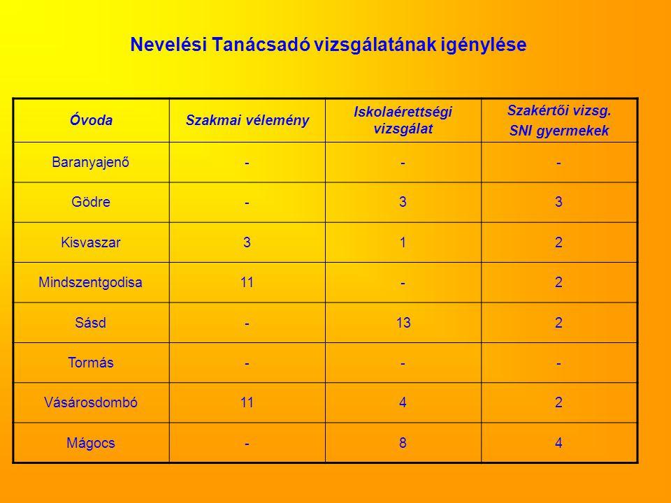 Nevelési Tanácsadó vizsgálatának igénylése ÓvodaSzakmai vélemény Iskolaérettségi vizsgálat Szakértői vizsg.