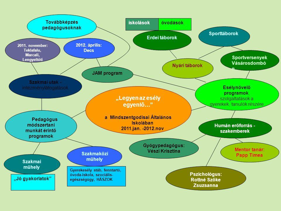 """pedagógiai programunk és a """"gyerekesély pályázat között Környezeti nevelési program Integrációs és képesség- kibontakoztató pedagógiai rendszer SNI tanulók integrált nevelése Egészségnevelési program (mindennapos testnevelés ) Továbbtanulás és pályaorientációs nevelés Nyári erdei iskolai táborok Szakmaközi és szakmai műhelyfoglalkozások (""""Jó gyakorlatok ), tanulmányutak, intézménylátogatások Gyógypedagógus, iskolapszichológus Sportversenyek és sporttáborok + pszichológus Mentor tanár, pályaorientációs kirándulás, JAM"""