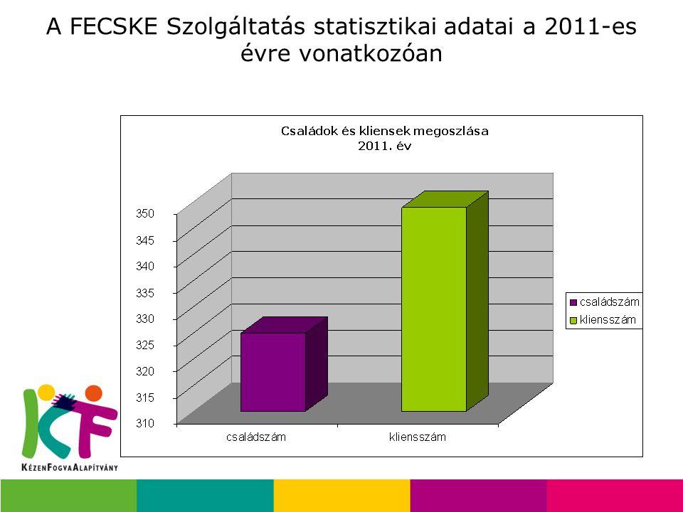 A FECSKE Szolgáltatás statisztikai adatai a 2011-es évre vonatkozóan