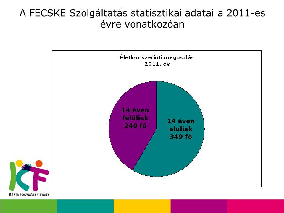 Közös tudásalap létrehozása a szociális gondozás területén (CCFC projekt) Európai Gondozási Tanúsítvány