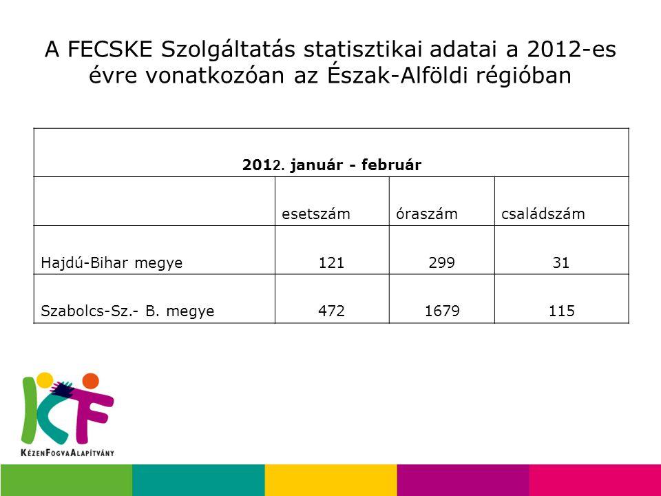 A FECSKE Szolgáltatás statisztikai adatai a 2012-es évre vonatkozóan az Észak-Alföldi régióban 201 2. január - február esetszámóraszámcsaládszám Hajdú