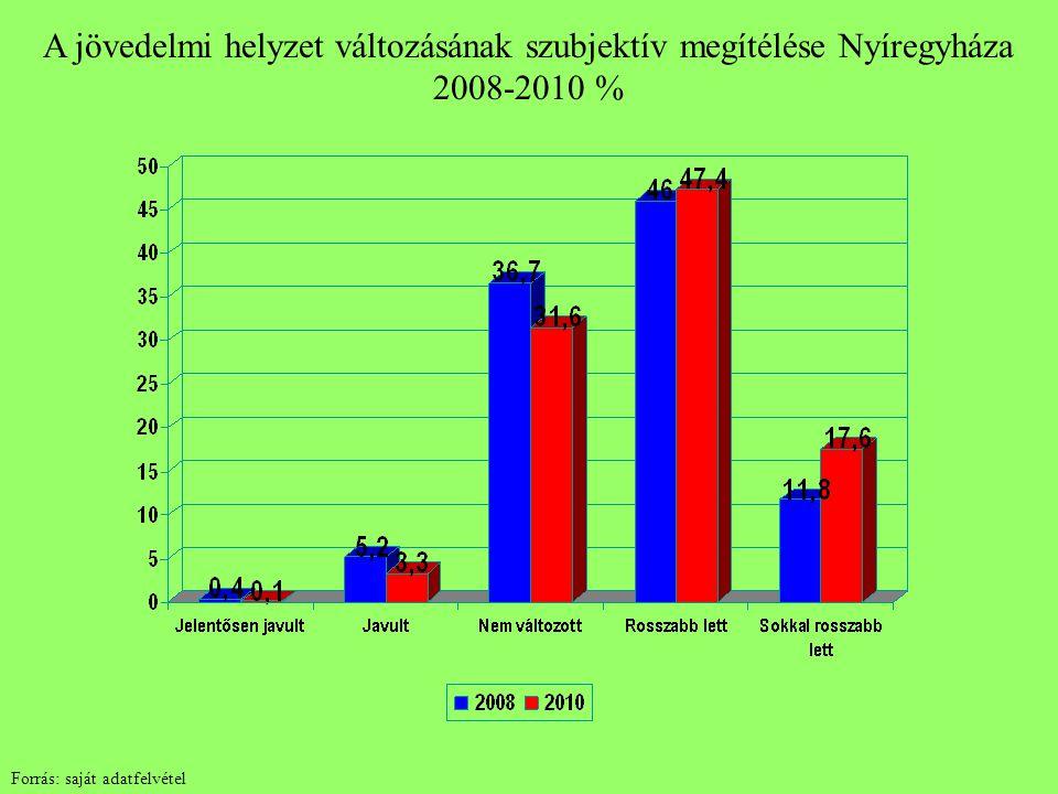 A jövedelmi helyzet változásának szubjektív megítélése Nyíregyháza 2008-2010 % Forrás: saját adatfelvétel