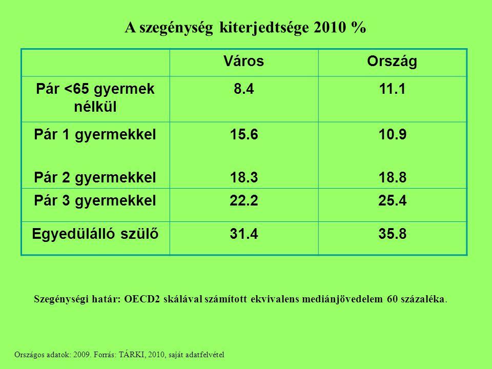 A szegénység kiterjedtsége 2010 % VárosOrszág Pár <65 gyermek nélkül 8.411.1 Pár 1 gyermekkel Pár 2 gyermekkel 15.6 18.3 10.9 18.8 Pár 3 gyermekkel22.