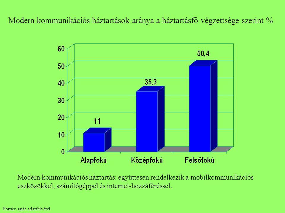 Modern kommunikációs háztartások aránya a háztartásfő végzettsége szerint % Modern kommunikációs háztartás: együttesen rendelkezik a mobilkommunikáció