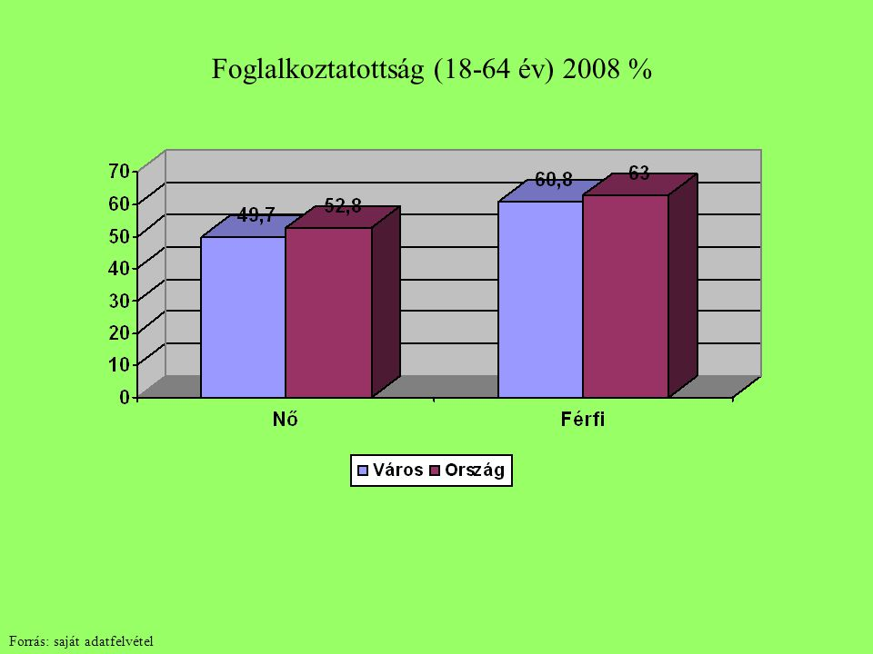 Foglalkoztatottság (18-64 év) 2008 % Forrás: saját adatfelvétel