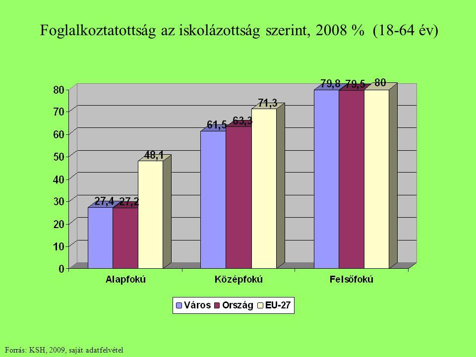 Foglalkoztatottság az iskolázottság szerint, 2008 % (18-64 év) Forrás: KSH, 2009, saját adatfelvétel