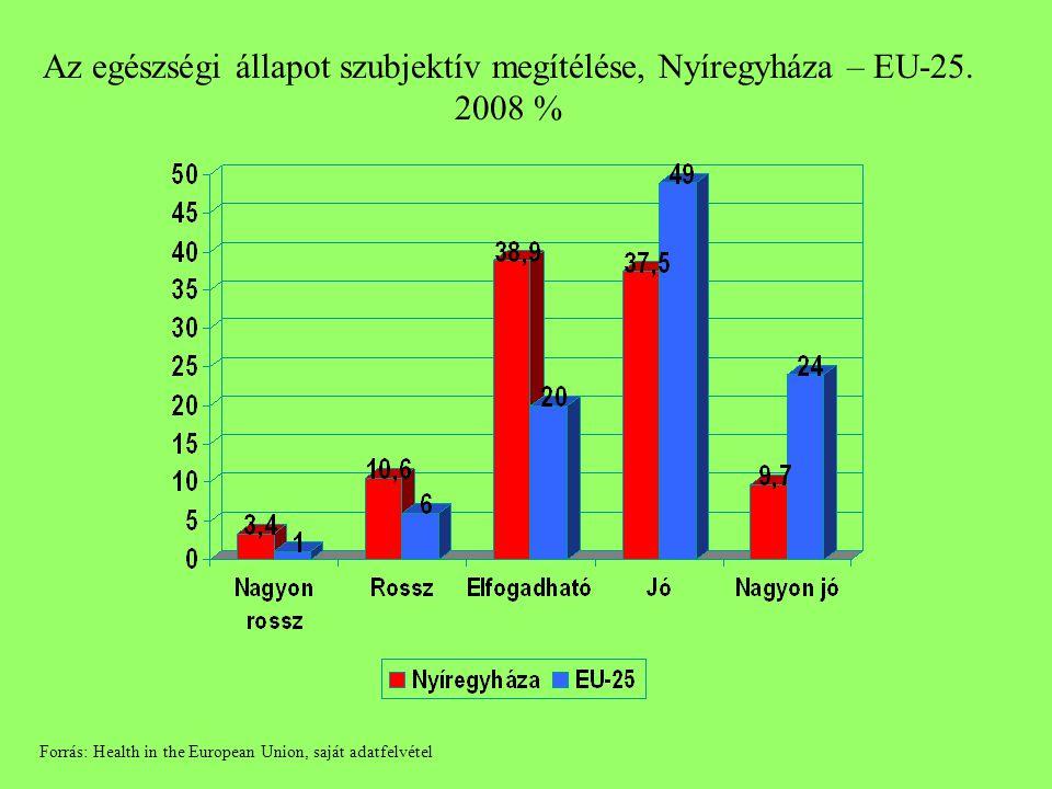 Az egészségi állapot szubjektív megítélése, Nyíregyháza – EU-25. 2008 % Forrás: Health in the European Union, saját adatfelvétel