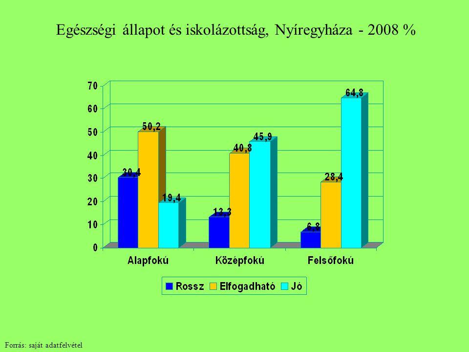Egészségi állapot és iskolázottság, Nyíregyháza - 2008 % Forrás: saját adatfelvétel