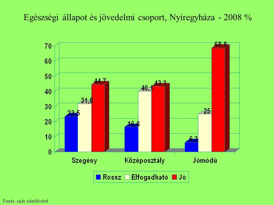 Egészségi állapot és jövedelmi csoport, Nyíregyháza - 2008 % Forrás: saját adatfelvétel