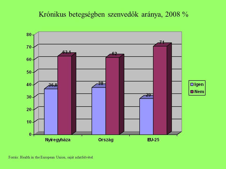 Krónikus betegségben szenvedők aránya, 2008 % Forrás: Health in the European Union, saját adatfelvétel