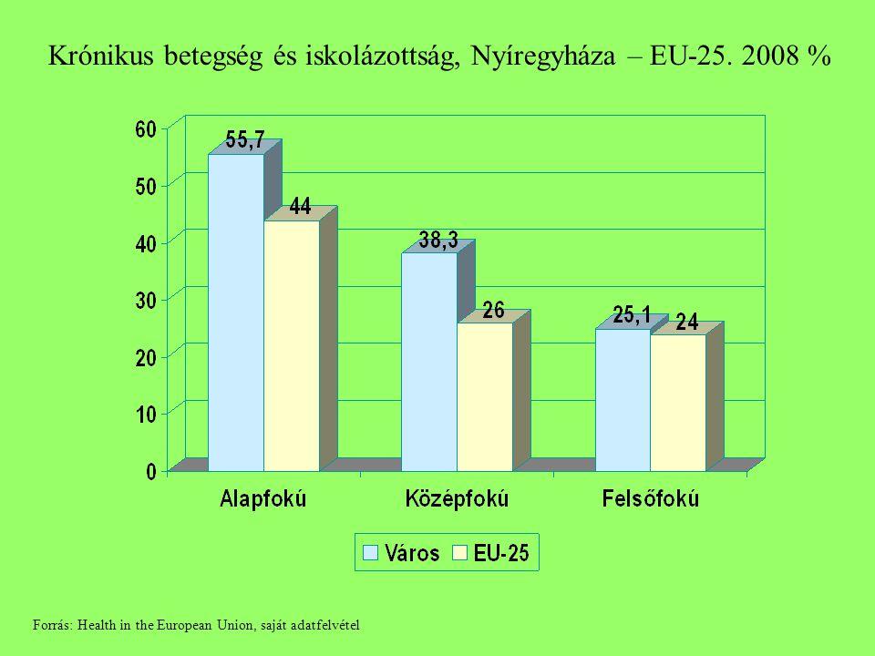 Krónikus betegség és iskolázottság, Nyíregyháza – EU-25. 2008 % Forrás: Health in the European Union, saját adatfelvétel