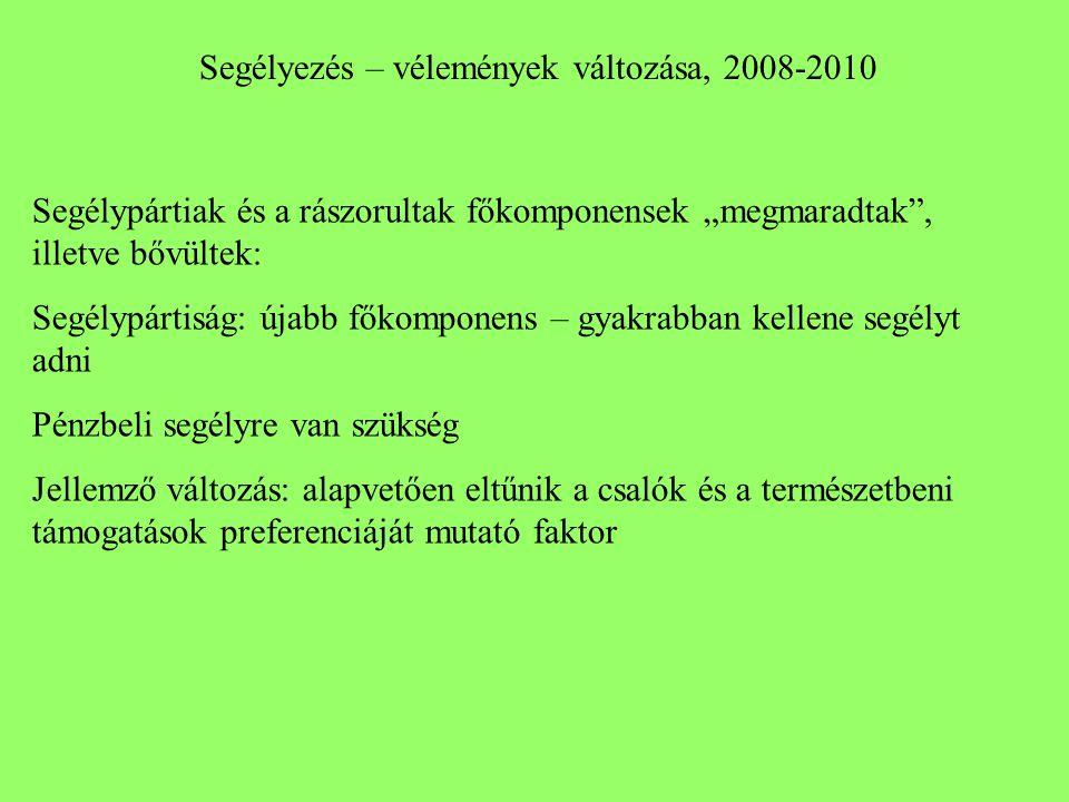 """Segélyezés – vélemények változása, 2008-2010 Segélypártiak és a rászorultak főkomponensek """"megmaradtak"""", illetve bővültek: Segélypártiság: újabb főkom"""