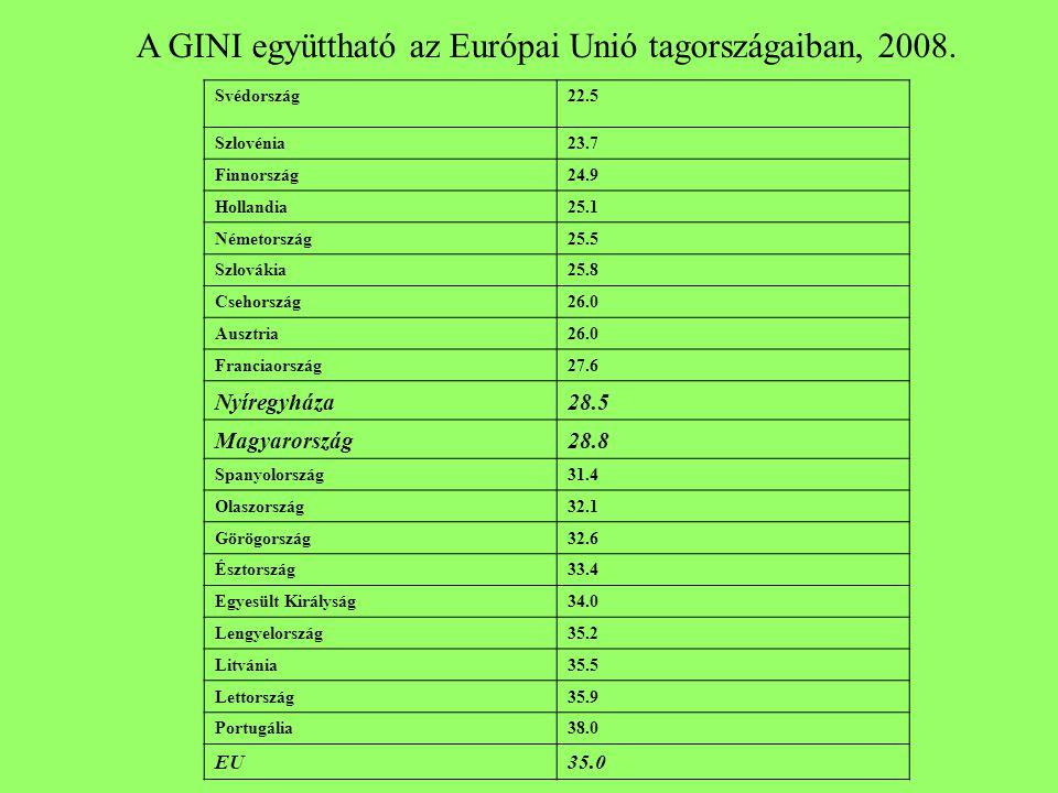 Svédország22.5 Szlovénia23.7 Finnország24.9 Hollandia25.1 Németország25.5 Szlovákia25.8 Csehország26.0 Ausztria26.0 Franciaország27.6 Nyíregyháza28.5
