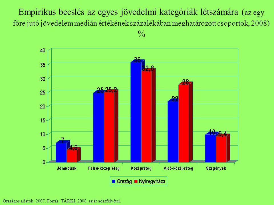 Empirikus becslés az egyes jövedelmi kategóriák létszámára ( az egy főre jutó jövedelem medián értékének százalékában meghatározott csoportok, 2008) %