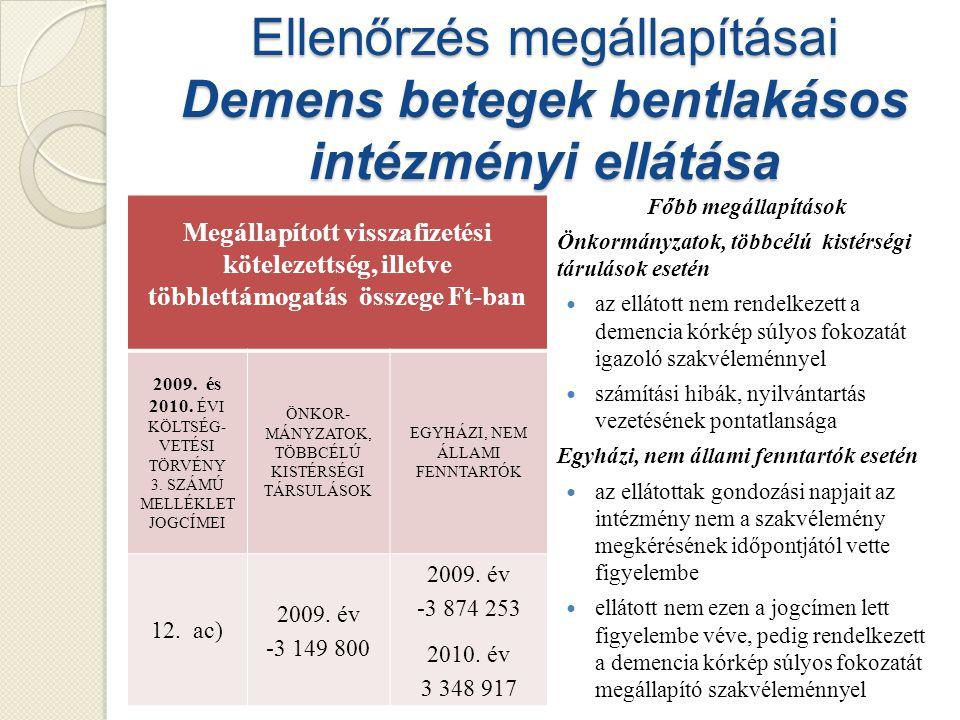 Ellenőrzés megállapításai Demens betegek bentlakásos intézményi ellátása Főbb megállapítások Önkormányzatok, többcélú kistérségi tárulások esetén az ellátott nem rendelkezett a demencia kórkép súlyos fokozatát igazoló szakvéleménnyel számítási hibák, nyilvántartás vezetésének pontatlansága Egyházi, nem állami fenntartók esetén az ellátottak gondozási napjait az intézmény nem a szakvélemény megkérésének időpontjától vette figyelembe ellátott nem ezen a jogcímen lett figyelembe véve, pedig rendelkezett a demencia kórkép súlyos fokozatát megállapító szakvéleménnyel Megállapított visszafizetési kötelezettség, illetve többlettámogatás összege Ft-ban 2009.